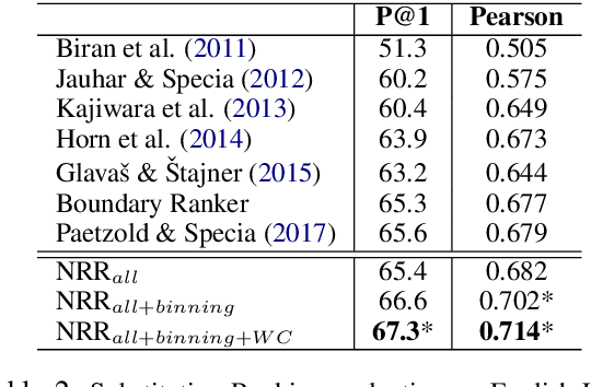 Figure 4 for A Word-Complexity Lexicon and A Neural Readability Ranking Model for Lexical Simplification