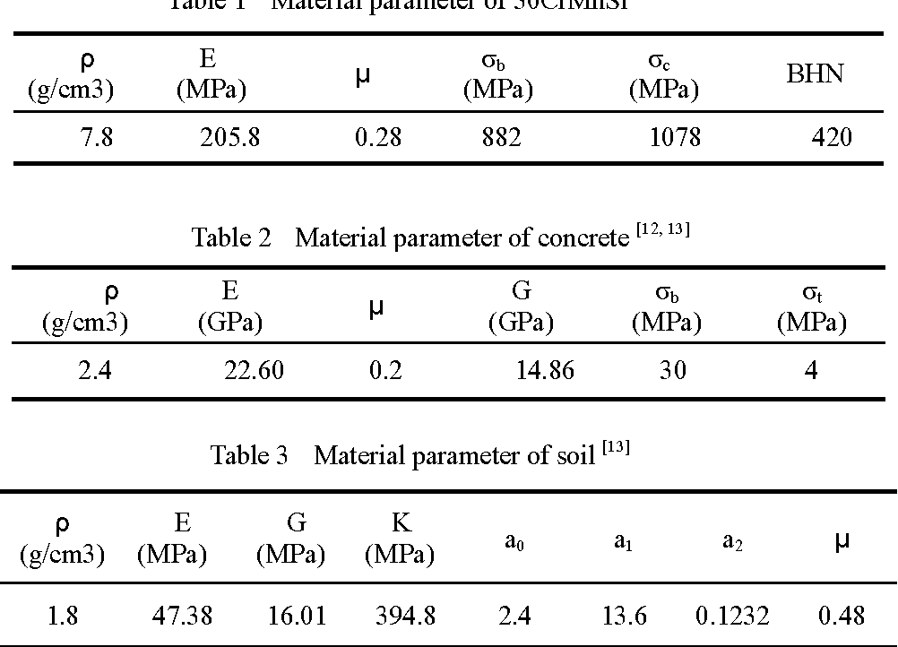 Table 2 Material parameter of concrete [12, 13]