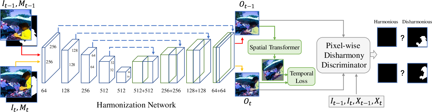 Figure 2 for Temporally Coherent Video Harmonization Using Adversarial Networks
