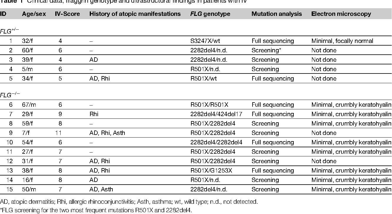Table 1 Clinical data, filaggrin genotype and ultrastructural findings in patients with IV