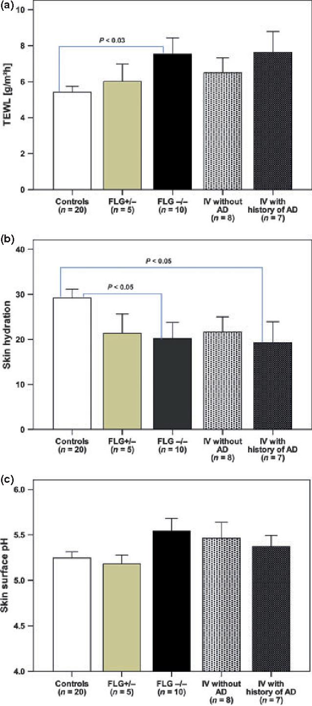 Figure 3 Epidermal barrier permeability function profile: (a) transepidermal water loss; (b) skin hydration; (c) skin surface pH.