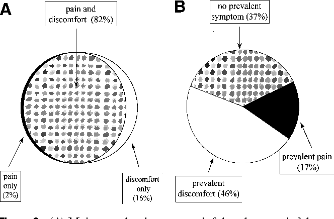 Predominant symptoms identify different subgroups in