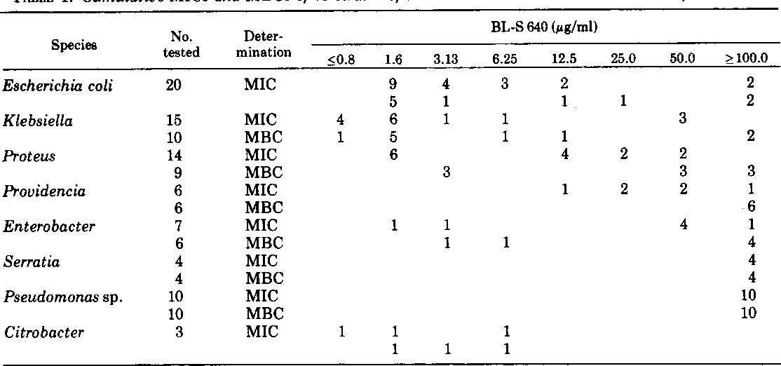 TABLE 1. Cumulative MICs and MBCs of 79 strains of Enterobacteriaceae and Pseudomonas for BL-S640
