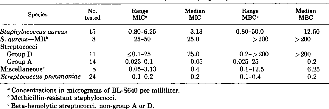 TABLE 2. Median MICs and MBCs of BL-S640 for gram-positive bacteria