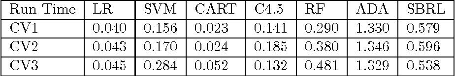 Figure 2 for Scalable Bayesian Rule Lists