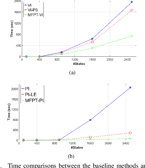 Figure 3 for Solving Markov Decision Processes with Reachability Characterization from Mean First Passage Times