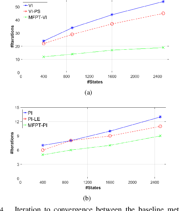 Figure 4 for Solving Markov Decision Processes with Reachability Characterization from Mean First Passage Times