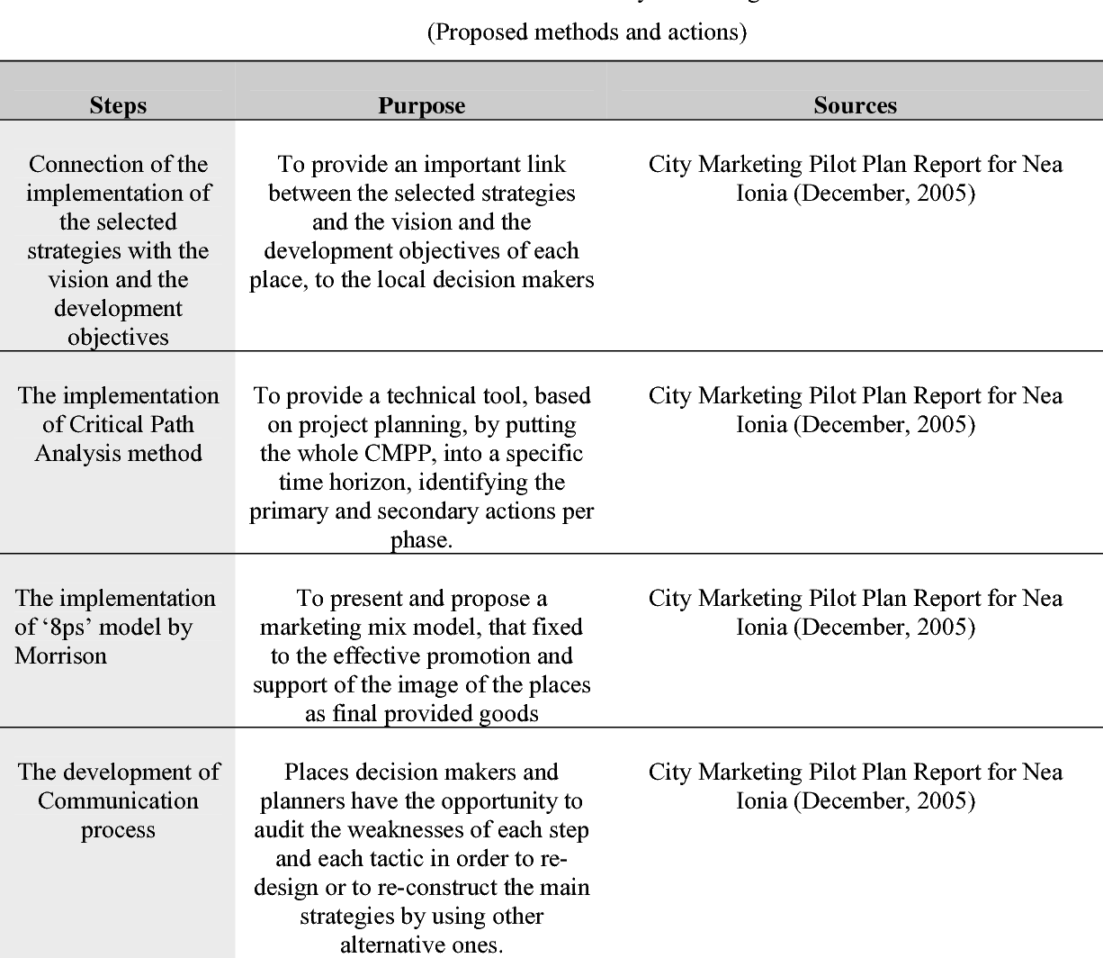 PDF] Is City Marketing Opposed to Urban Planning? The
