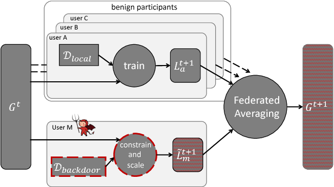 Figure 1 for How To Backdoor Federated Learning