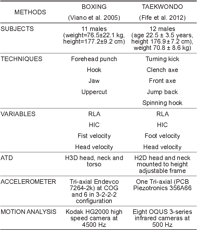 Table 1 from BIOMECHANICS OF HEAD INJURY IN OLYMPIC TAEKWONDO AND