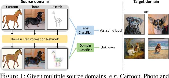 Figure 1 for Deep Domain-Adversarial Image Generation for Domain Generalisation