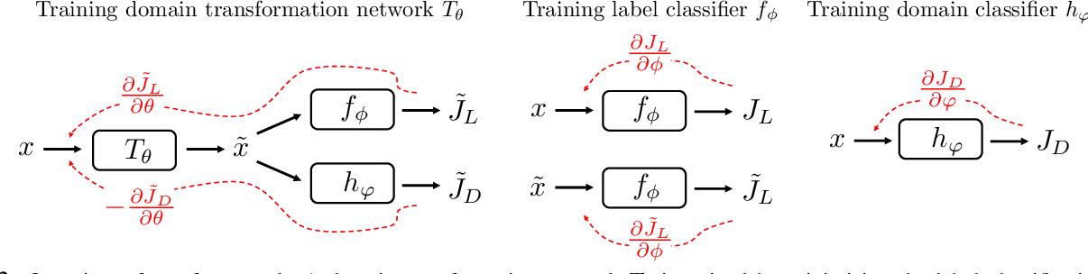 Figure 3 for Deep Domain-Adversarial Image Generation for Domain Generalisation