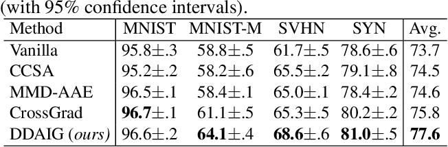 Figure 2 for Deep Domain-Adversarial Image Generation for Domain Generalisation
