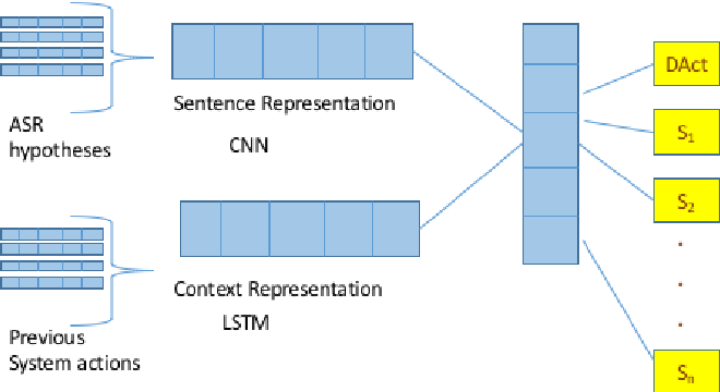Figure 3 for Exploiting Sentence and Context Representations in Deep Neural Models for Spoken Language Understanding