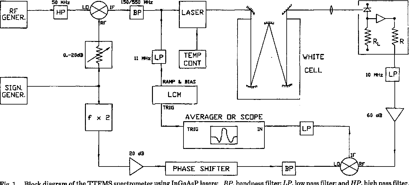 Figure 1 From Frequency Modulation Spectroscopy At 13microm Using Pass Filter Circuit Diagram For High Block Of The Ttfms Spectrometer Ingaasp Lasers Bp