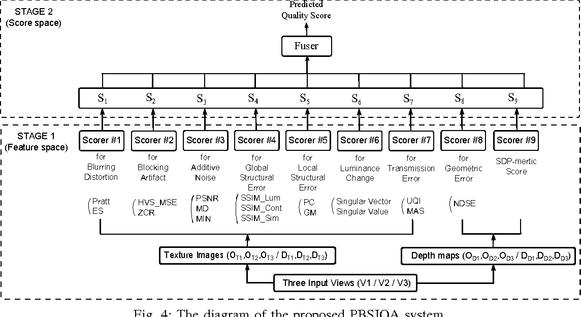 Figure 4 for A ParaBoost Stereoscopic Image Quality Assessment (PBSIQA) System