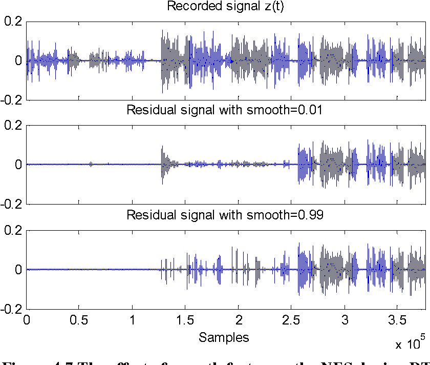 Figure 4 7 from Implementation of Acoustic Echo Cancellation