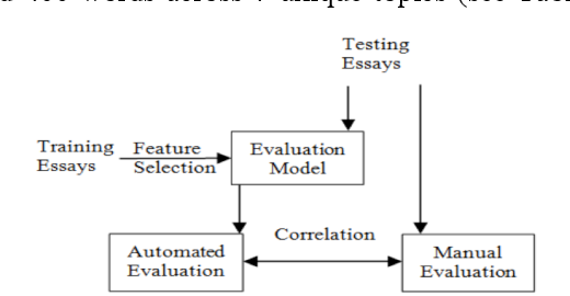 Figure 1 for Exploring Automated Essay Scoring for Nonnative English Speakers