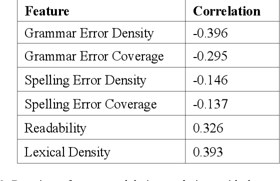 Figure 4 for Exploring Automated Essay Scoring for Nonnative English Speakers