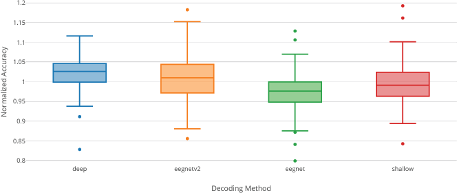 Figure 1 for A large-scale evaluation framework for EEG deep learning architectures