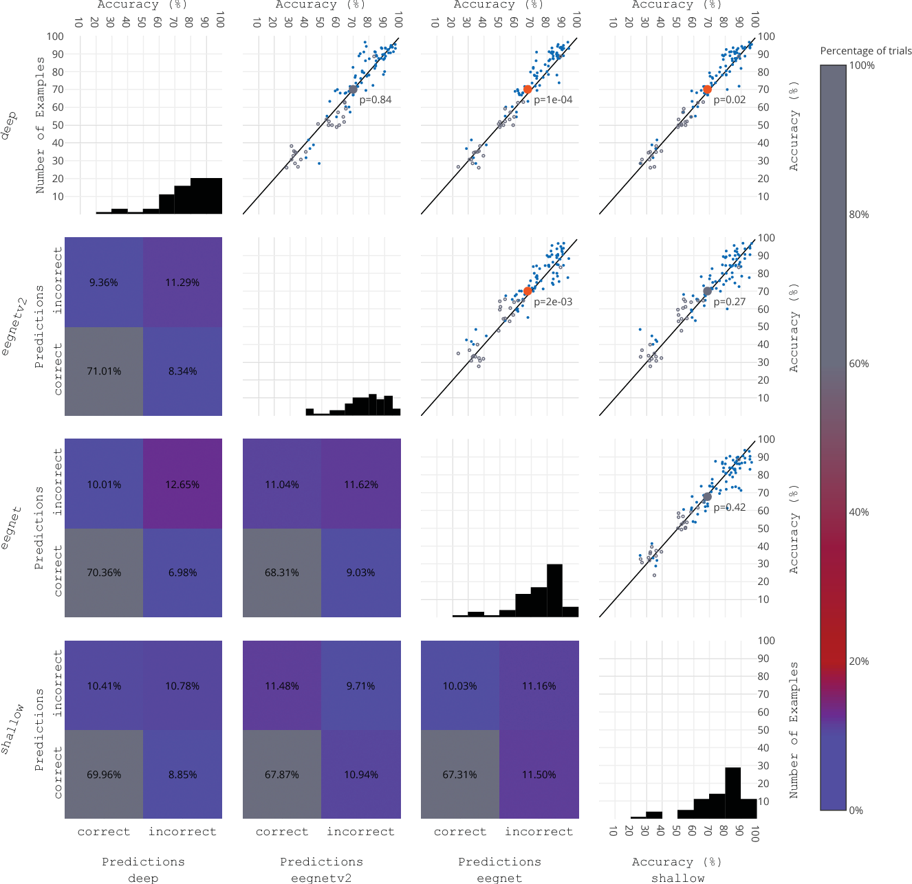 Figure 3 for A large-scale evaluation framework for EEG deep learning architectures