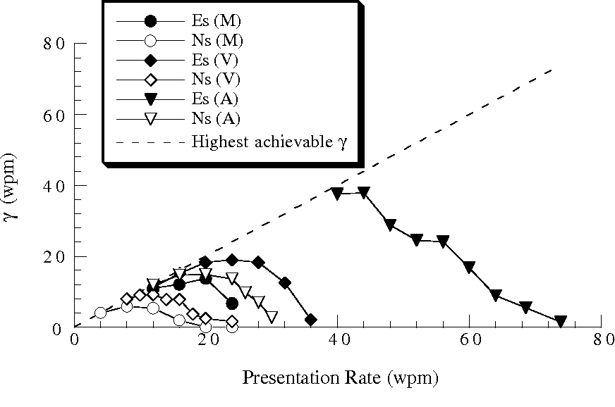 Reception of Morse code through motional, vibrotactile, and auditory