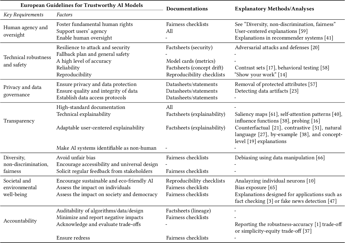 Figure 1 for Formalizing Trust in Artificial Intelligence: Prerequisites, Causes and Goals of Human Trust in AI