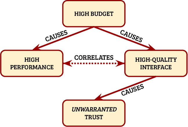 Figure 2 for Formalizing Trust in Artificial Intelligence: Prerequisites, Causes and Goals of Human Trust in AI