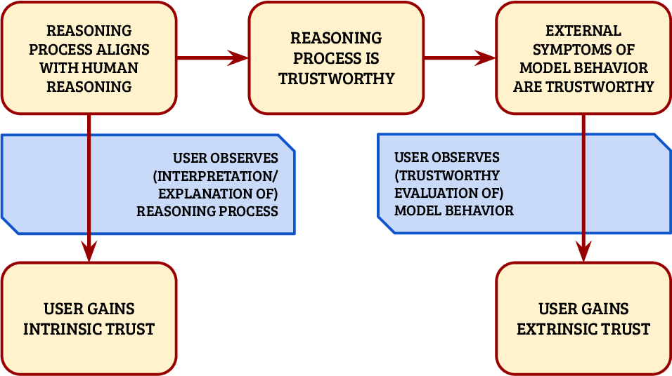 Figure 3 for Formalizing Trust in Artificial Intelligence: Prerequisites, Causes and Goals of Human Trust in AI