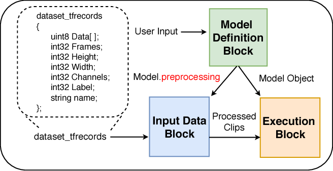 Figure 1 for M-PACT: An Open Source Platform for Repeatable Activity Classification Research