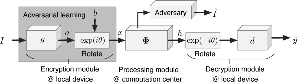 Figure 1 for Complex-Valued Neural Networks for Privacy Protection