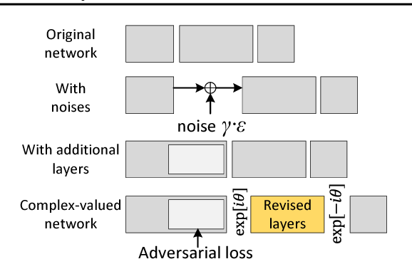 Figure 2 for Complex-Valued Neural Networks for Privacy Protection