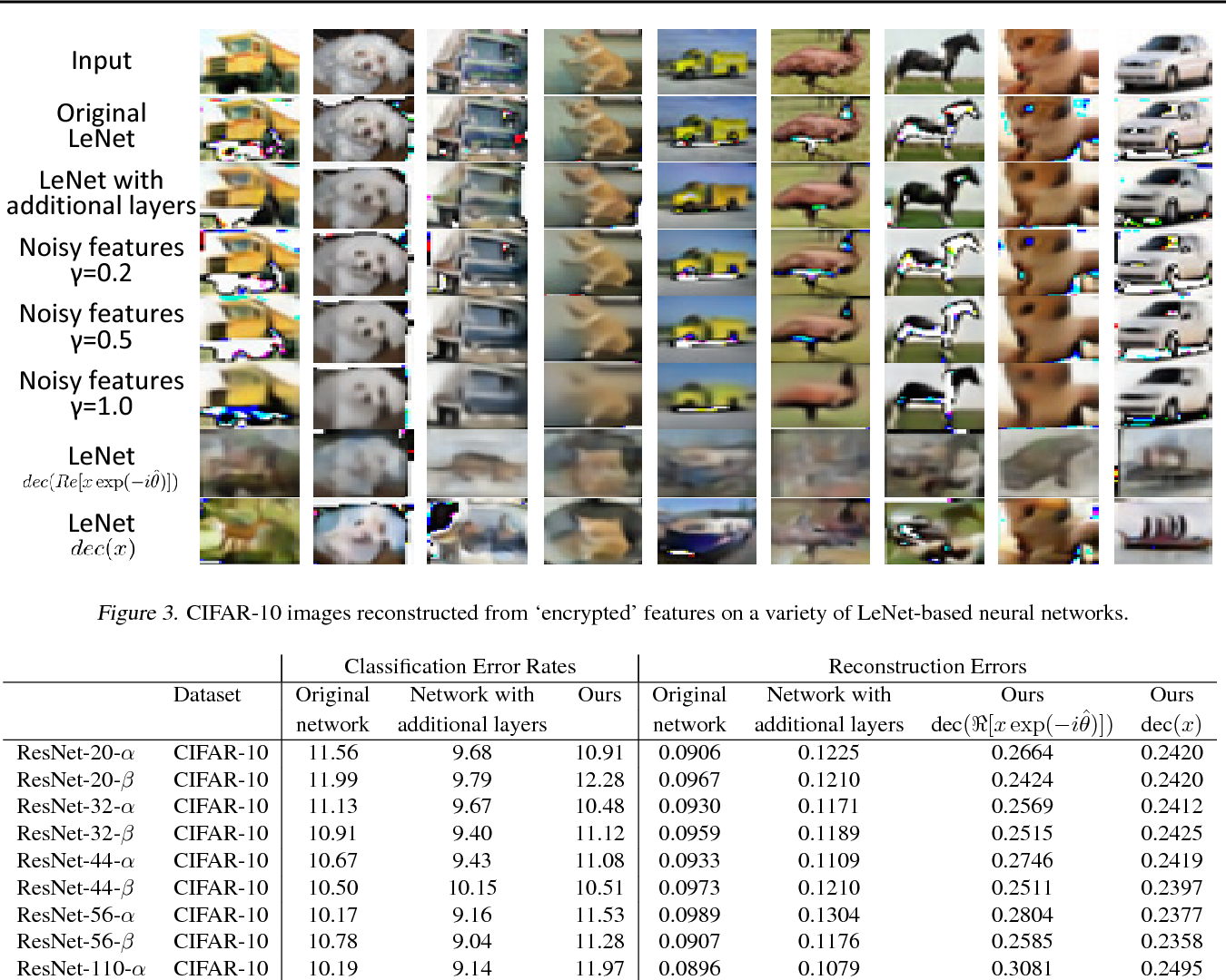 Figure 4 for Complex-Valued Neural Networks for Privacy Protection