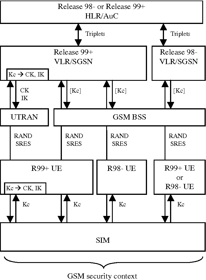 Figure 19 From Universal Mobile Telecommunications System Umts 3g