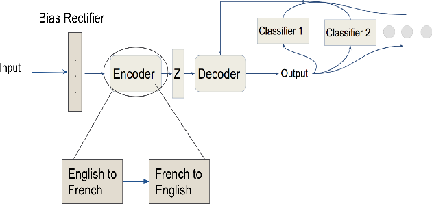 Figure 1 for Fair Transfer of Multiple Style Attributes in Text