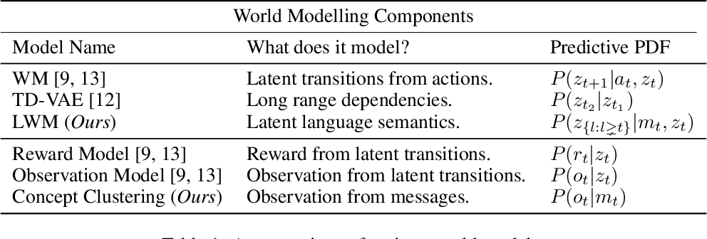 Figure 2 for Emergent Communication with World Models