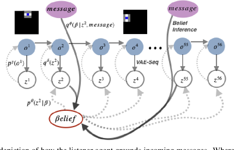 Figure 4 for Emergent Communication with World Models