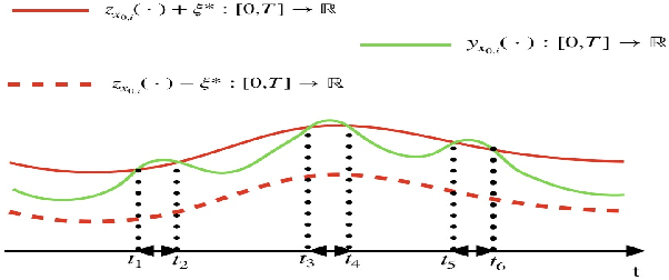 Figure 2 for PAC Model Checking of Black-Box Continuous-Time Dynamical Systems