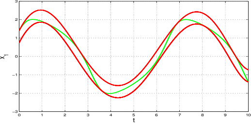 Figure 3 for PAC Model Checking of Black-Box Continuous-Time Dynamical Systems