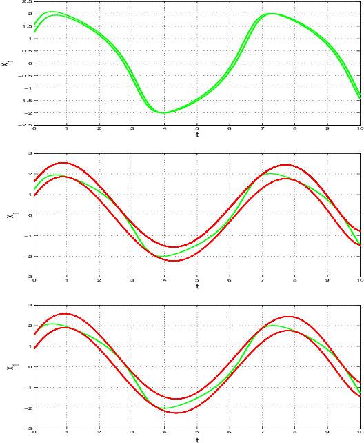 Figure 4 for PAC Model Checking of Black-Box Continuous-Time Dynamical Systems