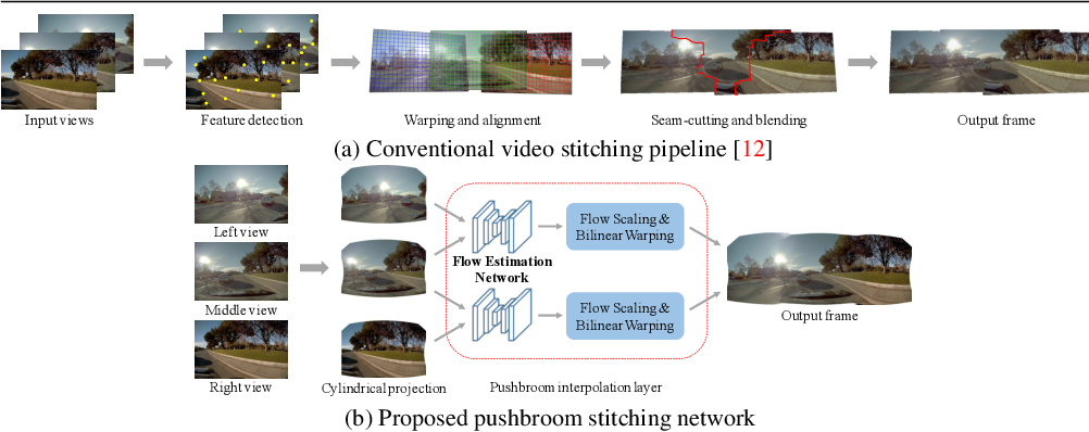 Figure 3 for Video Stitching for Linear Camera Arrays
