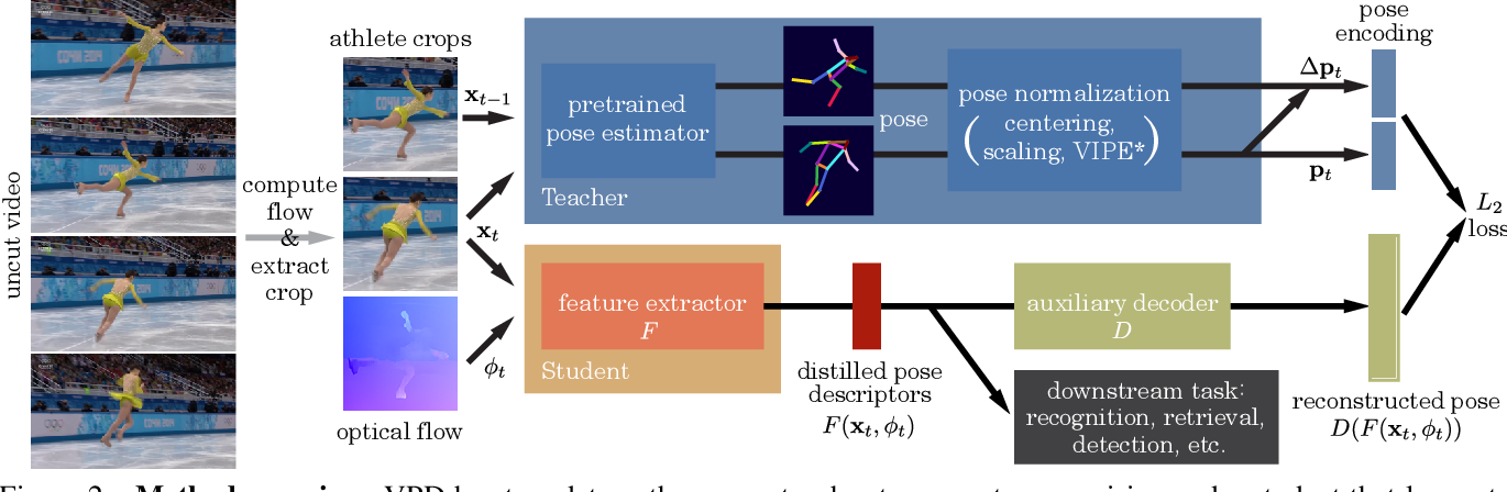 Figure 3 for Video Pose Distillation for Few-Shot, Fine-Grained Sports Action Recognition