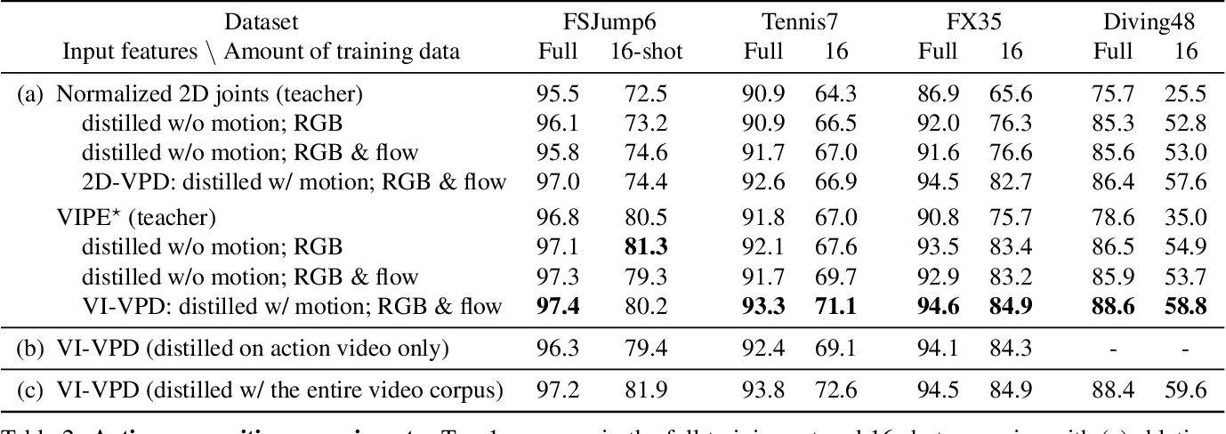 Figure 4 for Video Pose Distillation for Few-Shot, Fine-Grained Sports Action Recognition