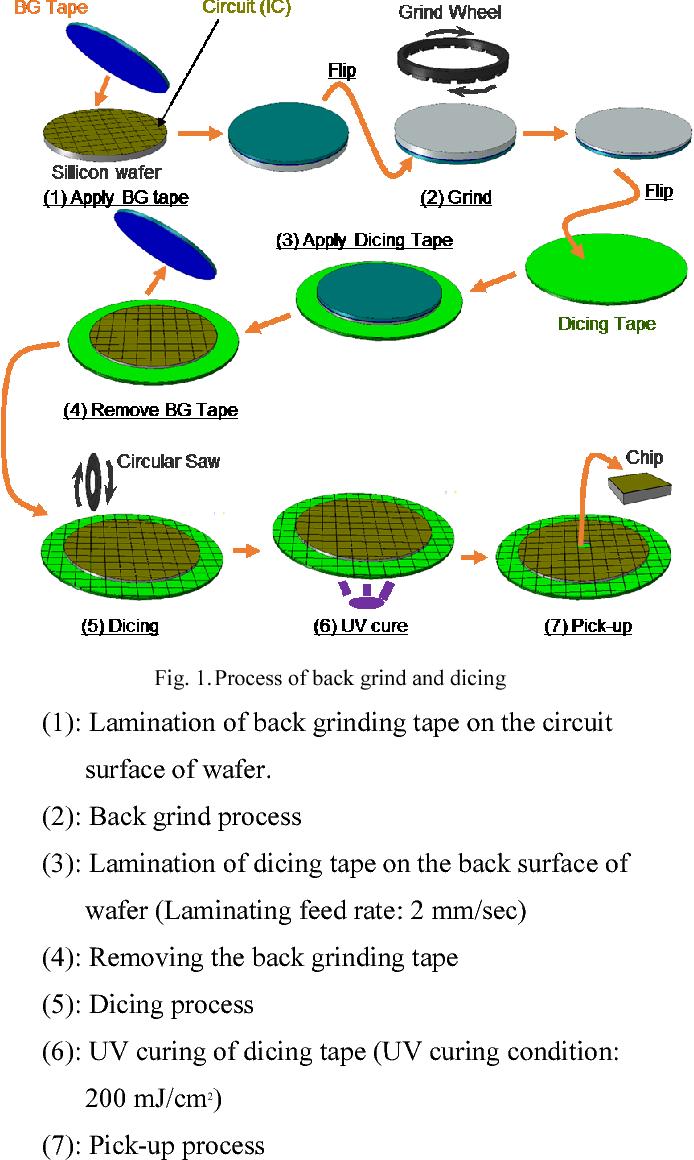 Quantitative investigation of pick-up performance for UV-curable