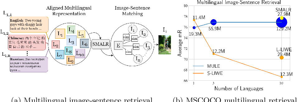Figure 1 for Learning to Scale Multilingual Representations for Vision-Language Tasks