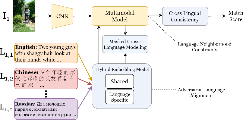Figure 3 for Learning to Scale Multilingual Representations for Vision-Language Tasks