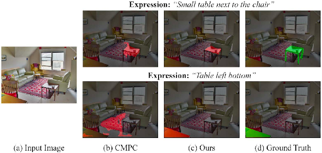 Figure 1 for Two-stage Visual Cues Enhancement Network for Referring Image Segmentation