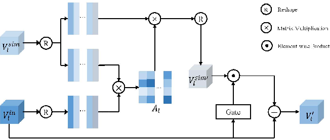 Figure 4 for Two-stage Visual Cues Enhancement Network for Referring Image Segmentation