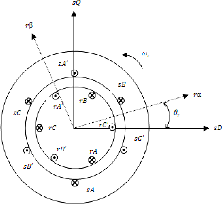 Figure 3 1 From Detection And Severity Classification Of Rotor