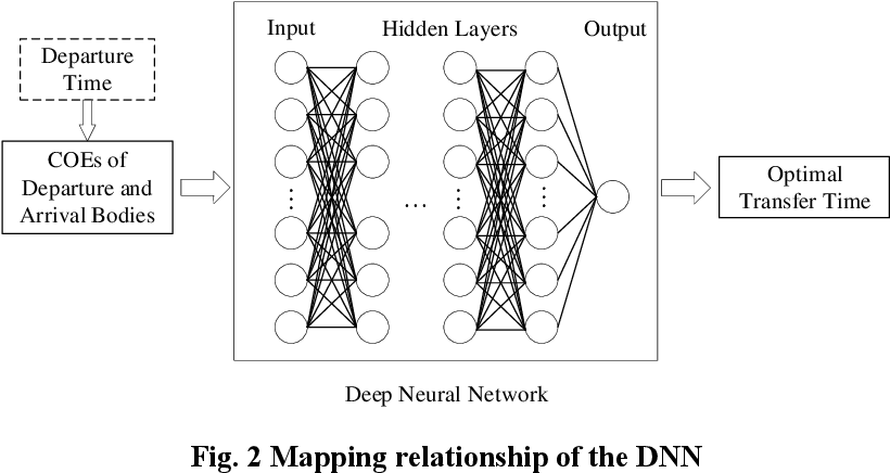 Figure 1 for Solar-Sail Trajectory Design of Multiple Near Earth Asteroids Exploration Based on Deep Neural Network
